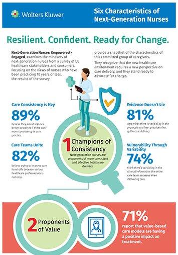 Screenshot of part of the Six Characteristics of Next-Generation Nurses infographic