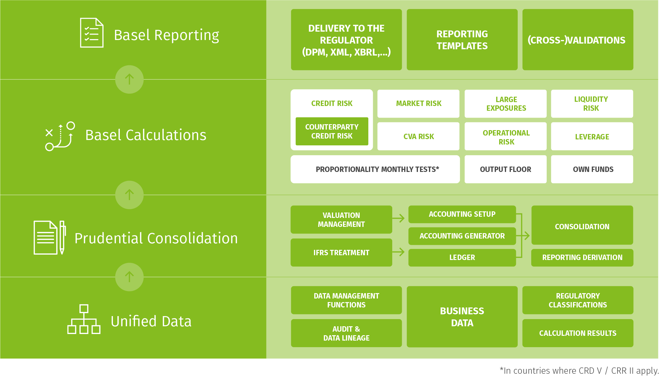 Basel IV for Compliance Graphic
