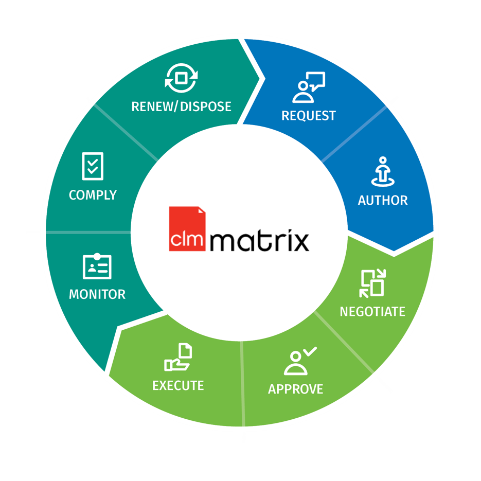 CLM Matrix for contract lifecycle management