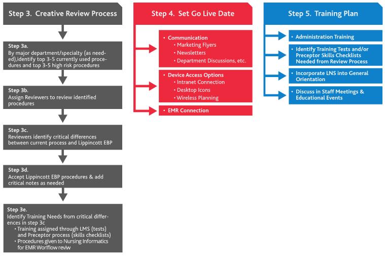 Lippincott Procedures Sample Launch Plan screenshot: Steps 3-5 breakdown