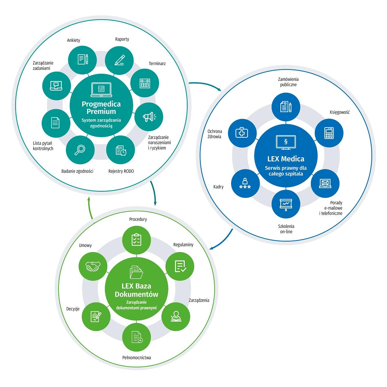 Moduły w programie LEX Compliance Medica