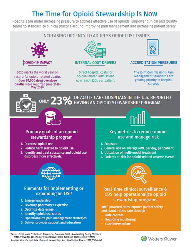 opioid-stewardship-infographic