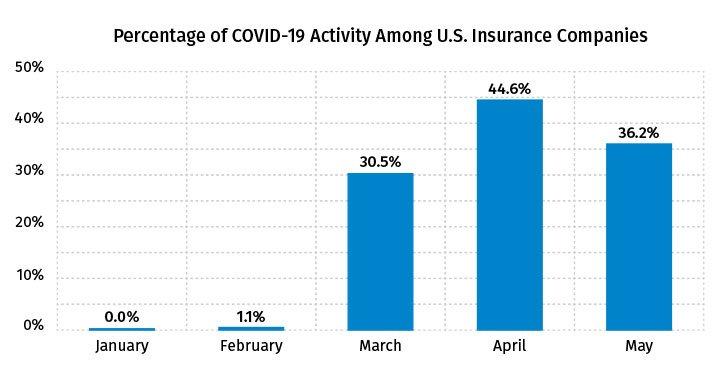 Percentage of COVID-19 Activity Among U.S. Insurance Companies - May 2020