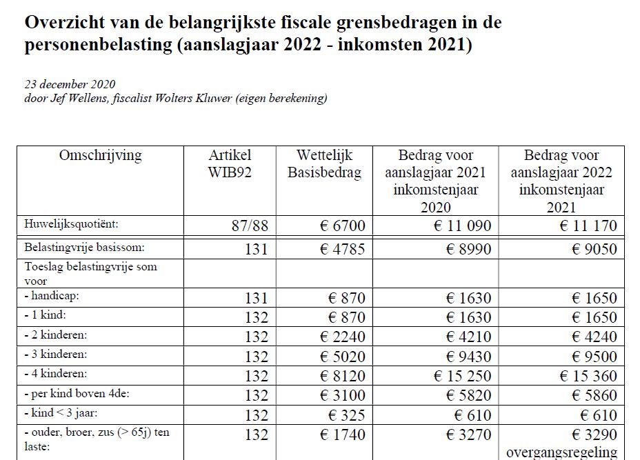 Fiscale grensbedragen