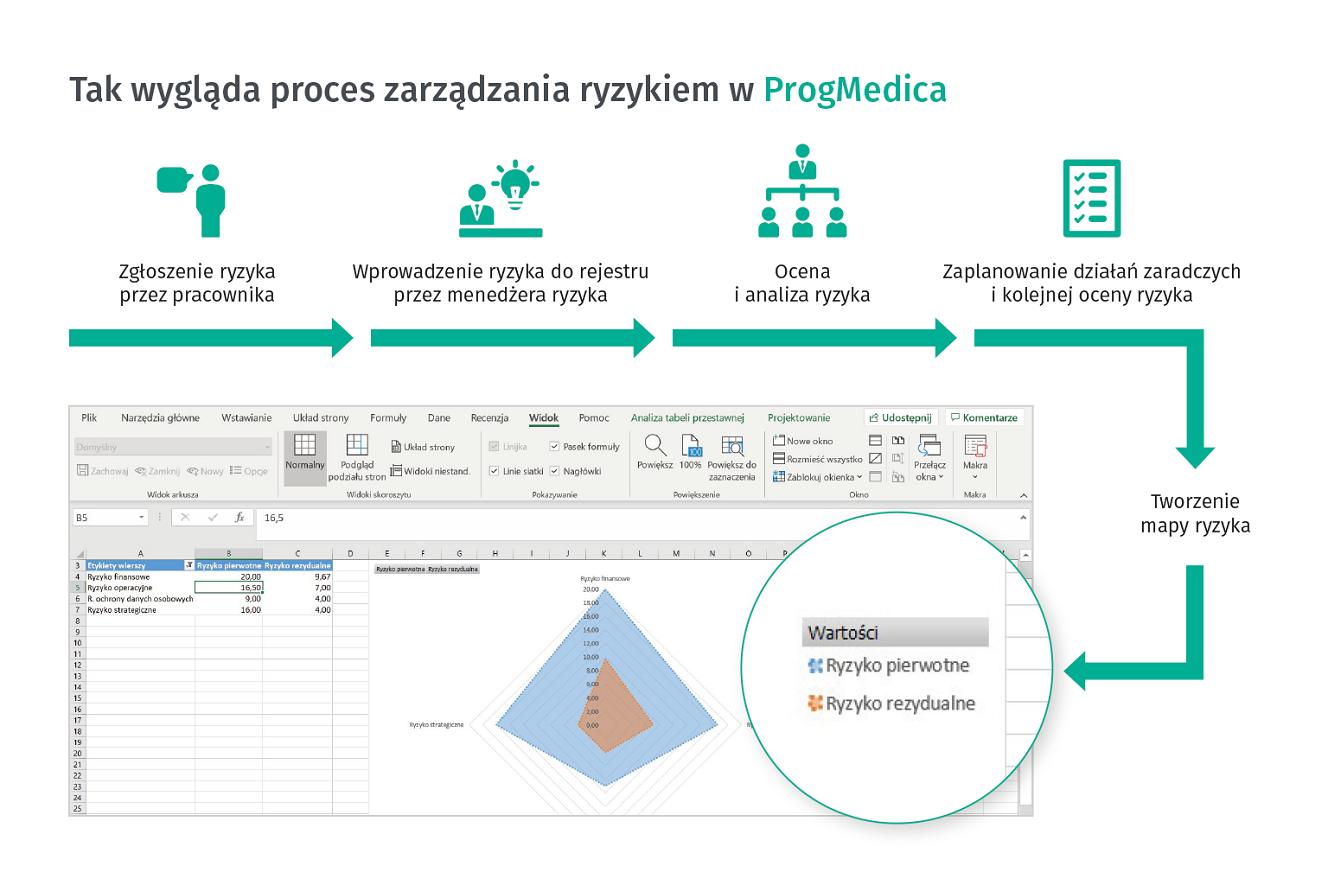 zarządzanie ryzykiem z Progmedica