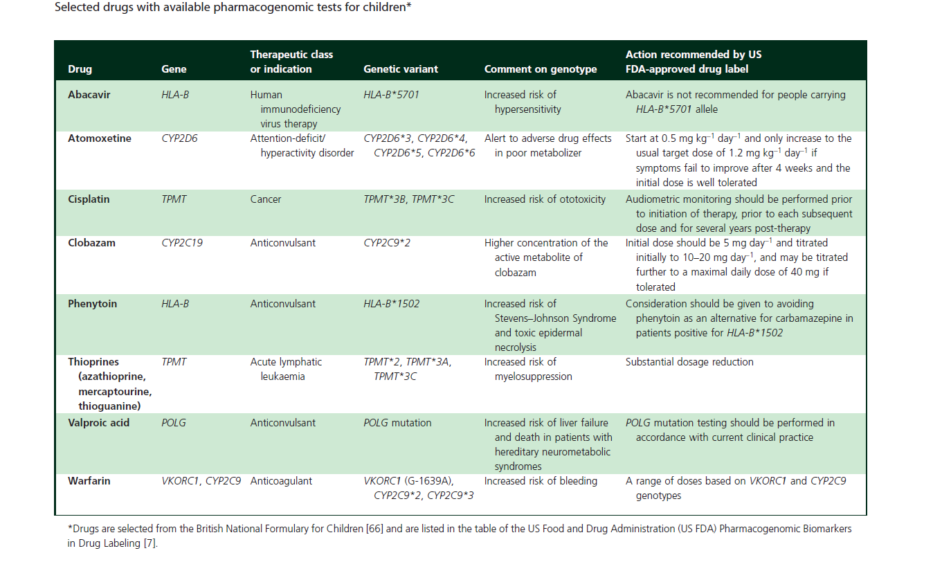 Young Blood: Challenges and Benefits Pharmacogenomics in Pediatric Patients