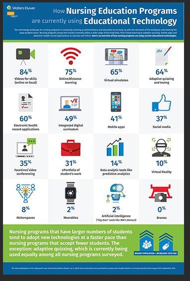 Sample infographic of nursing education programs using education technology