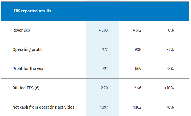 IFRS reported results