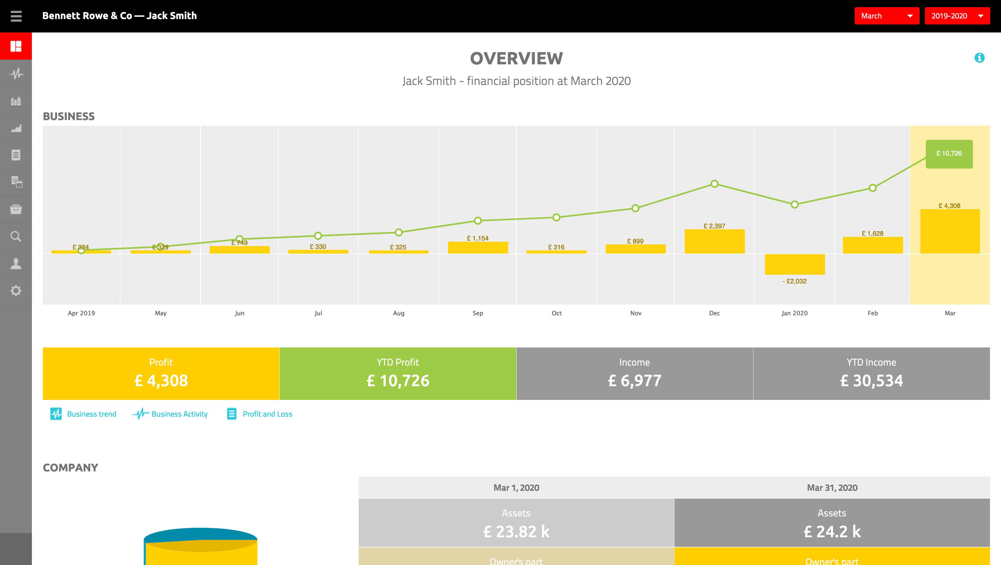 Finsit Financial Insight Software - Overview Dashboard