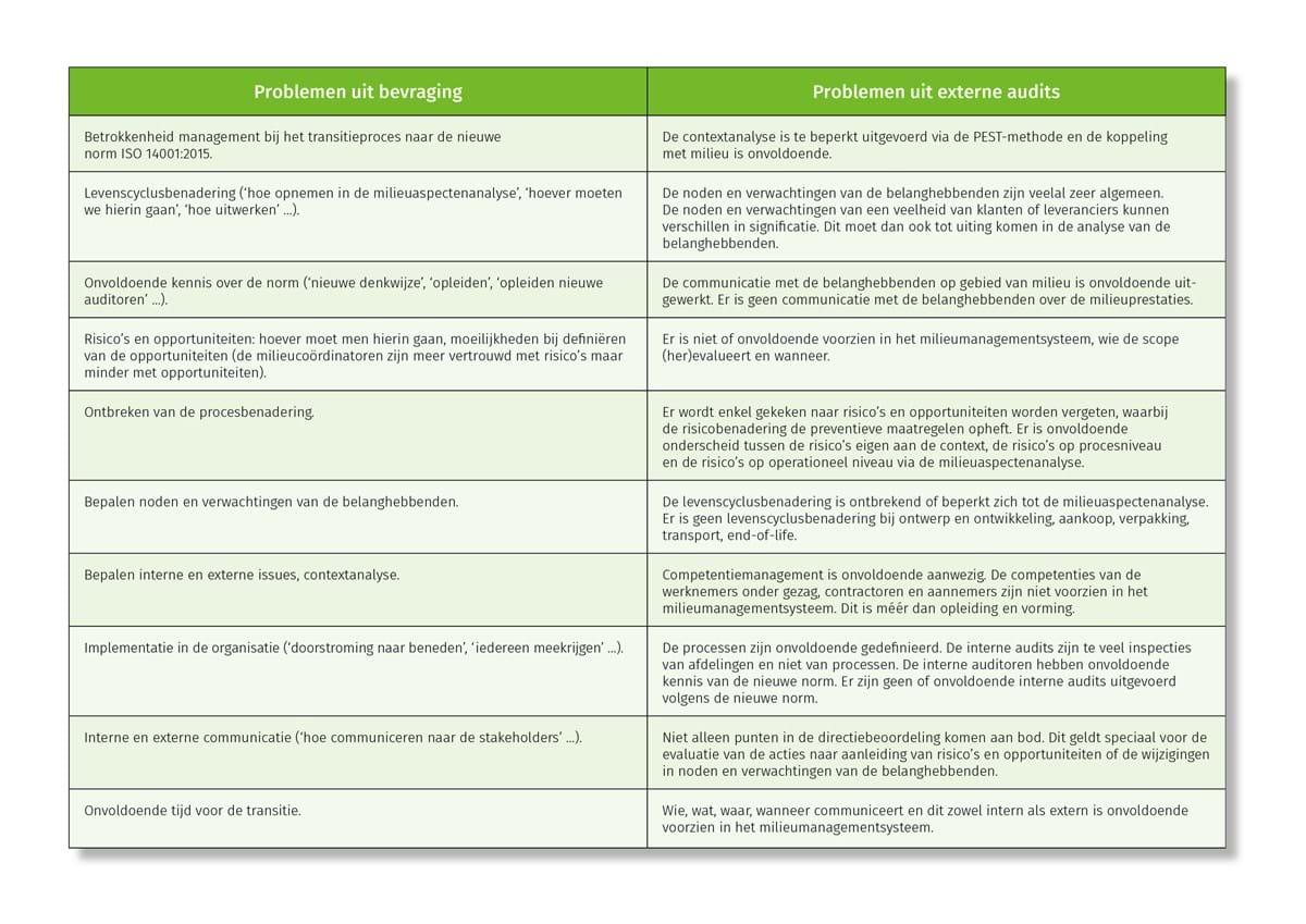Problemen bij transitie naar ISO 14001:2015