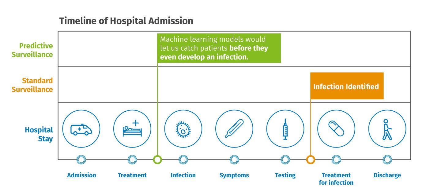 Timeline of hospital admission