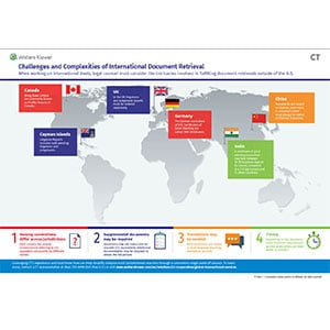 Challenges and Complexities of International Document Retrieval