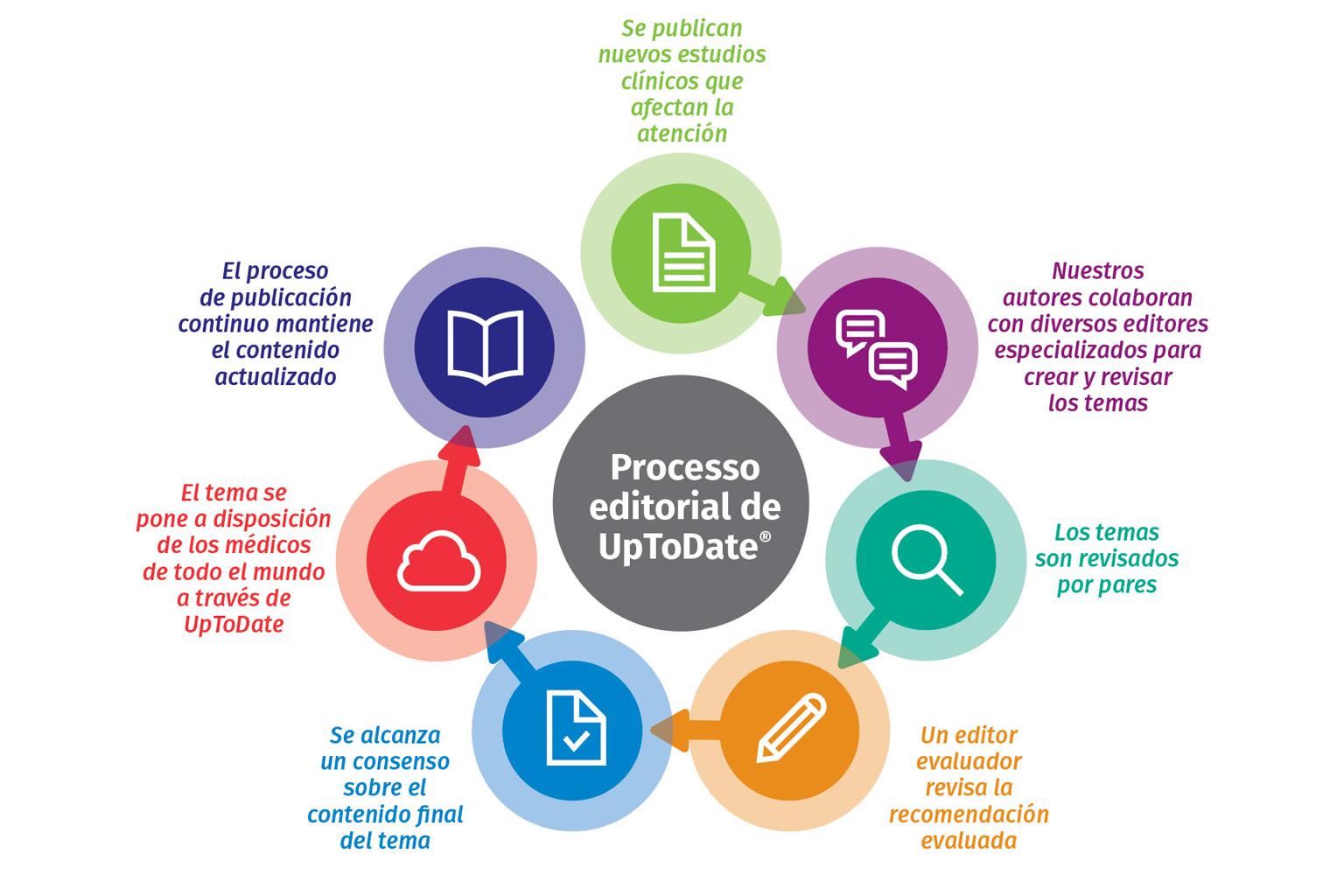 graphic-UTD-editorial-process-circular-ES-2X