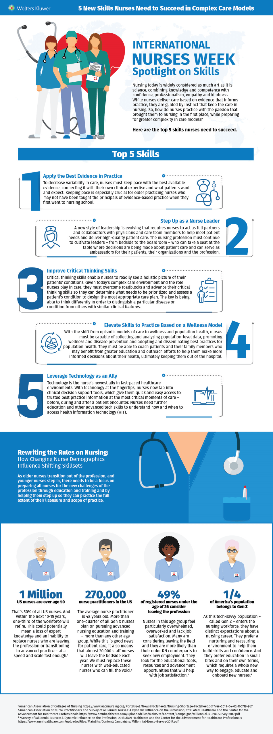 5 New Skills Nurses Need to Succeed in Complex Care Models