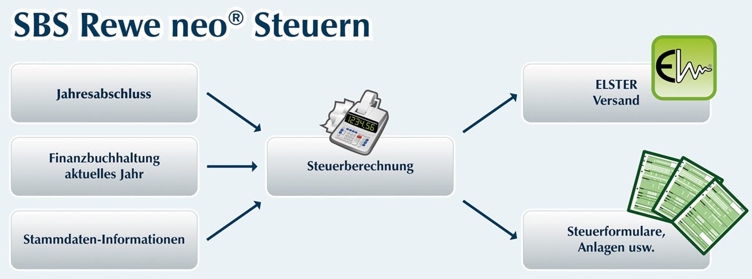 sbs Rewe-neo-steuern