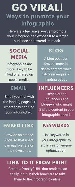Go viral! Ways to promote your infographic: social media, blog, email, influencers, embed link, keywords, link to it from print