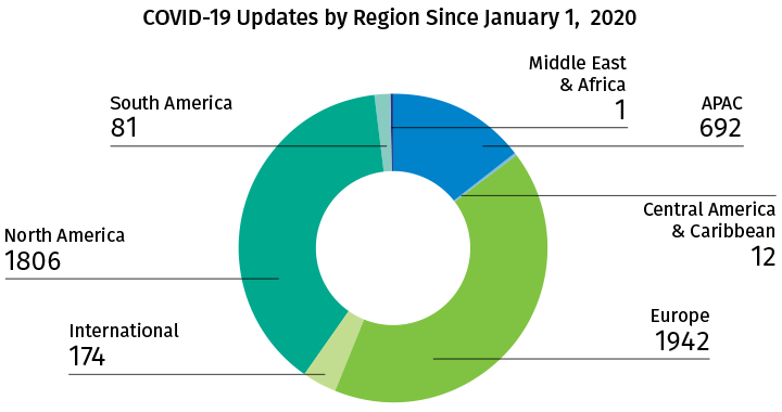 COVID-19 Updates by Region - June 2020
