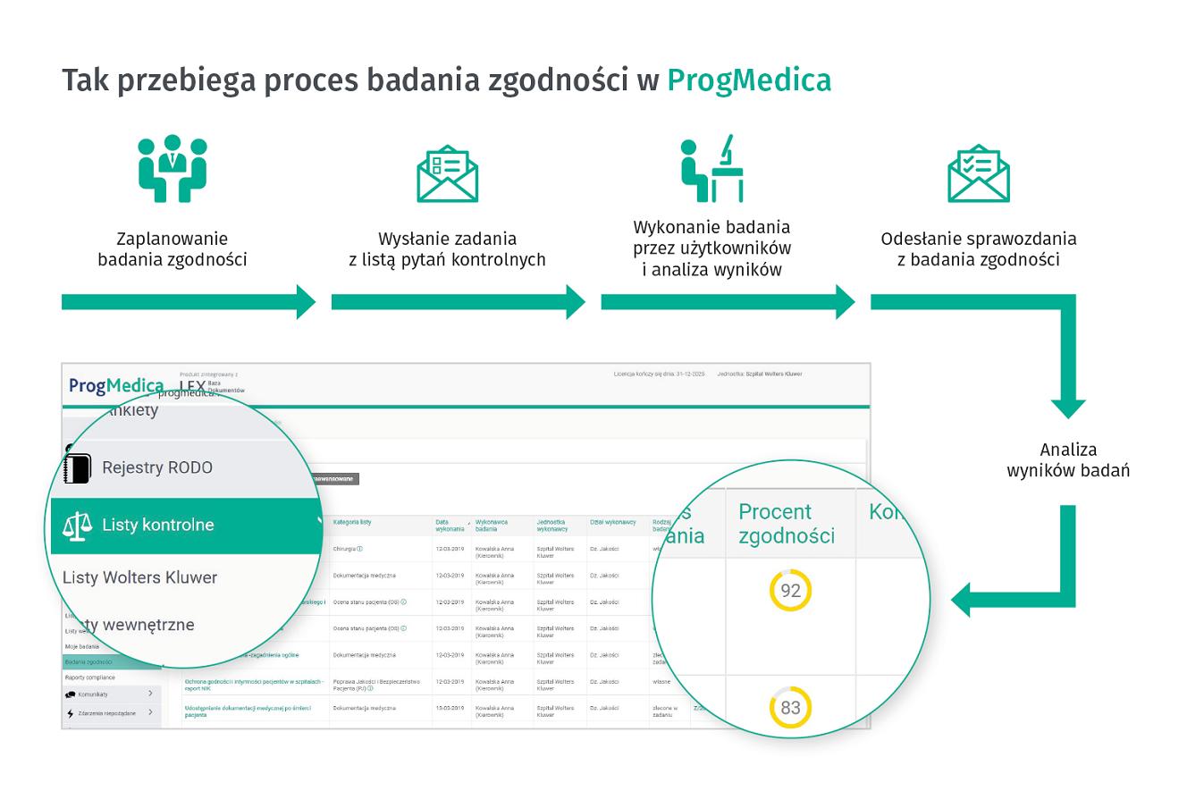 badanie zgodności w Progmedica
