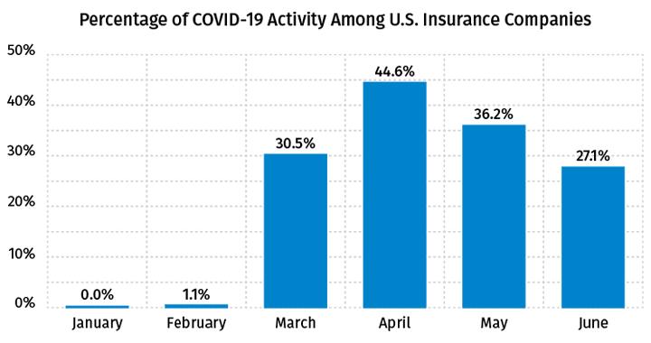 Percentage of COVID-19 Activity Among U.S. Insurance Companies - June 2020