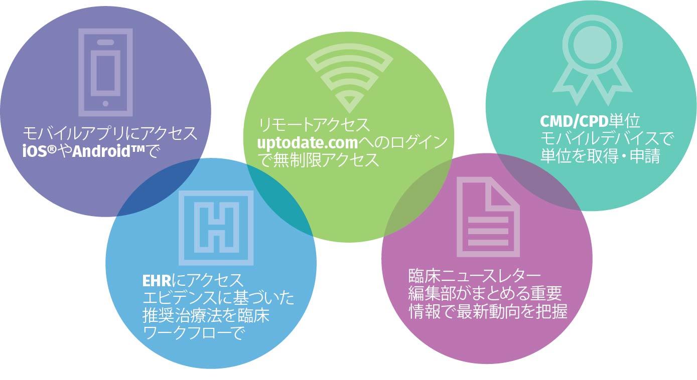 UpToDate benefits registration graphic, Japanese