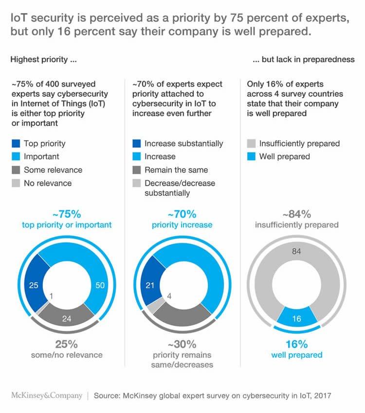 The impact of digitization McKinsey