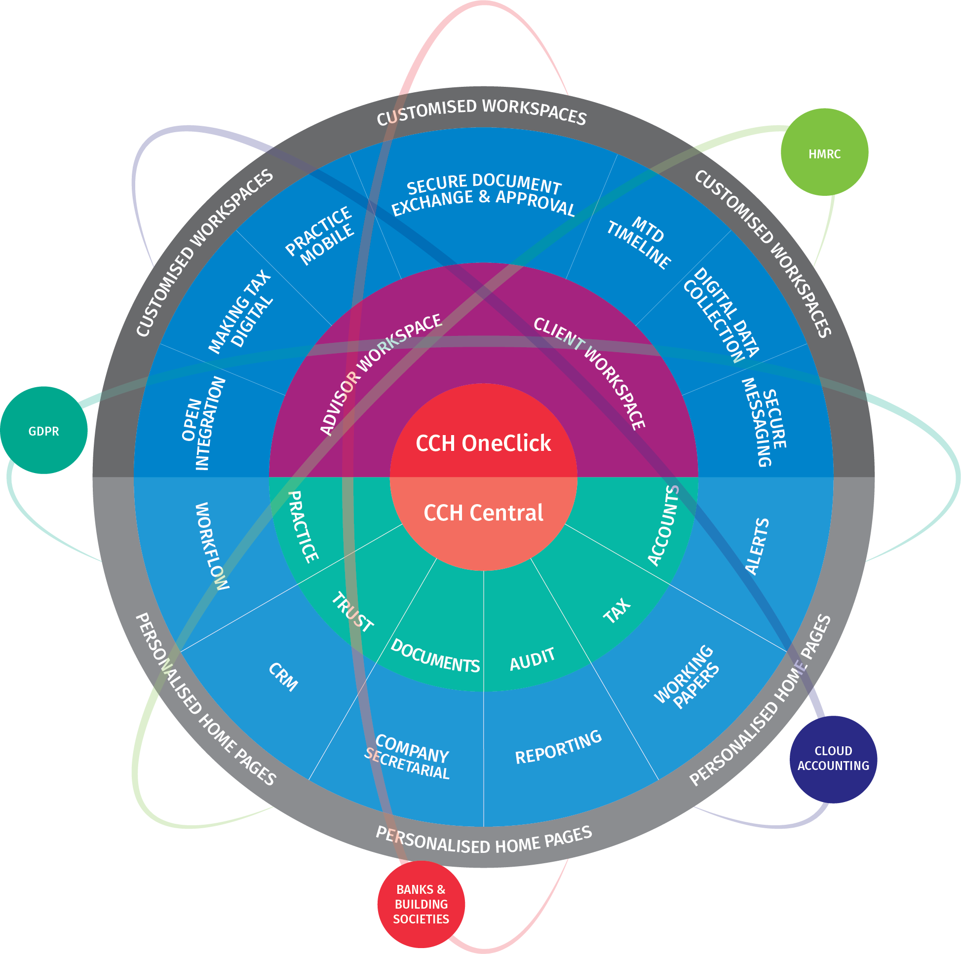CCH OneClick Integrated Digital Ecosystem