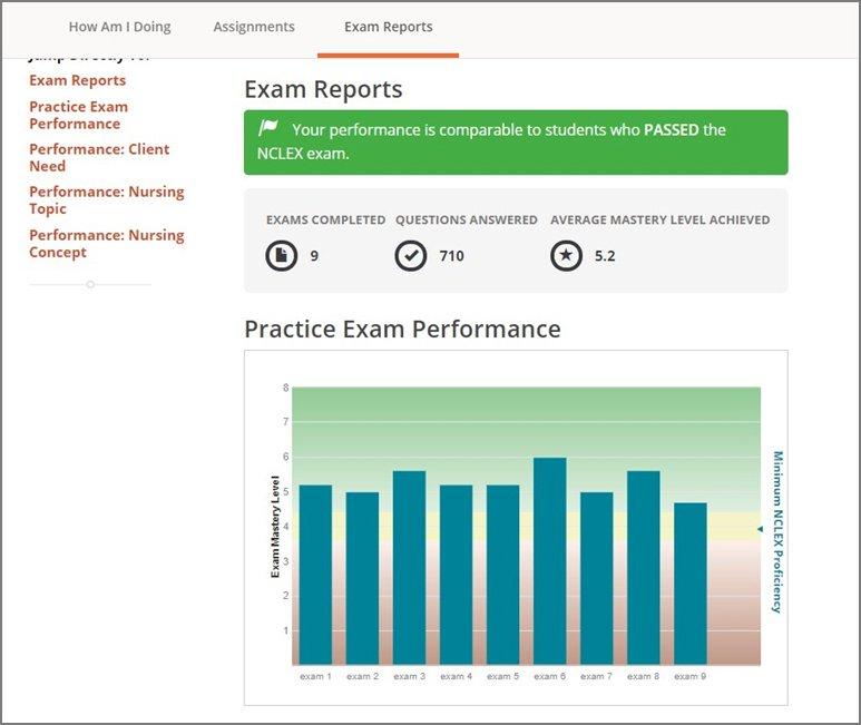 Screenshot from Lippincott PassPoint showing exam reports