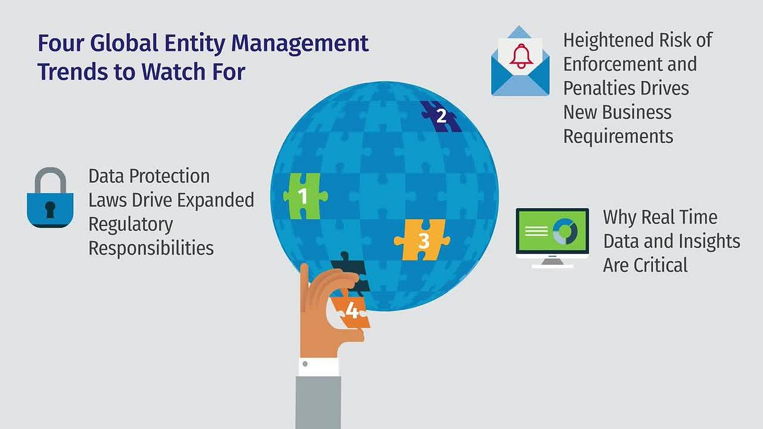 Global entity management trends