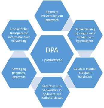 Graphic DPA fiches