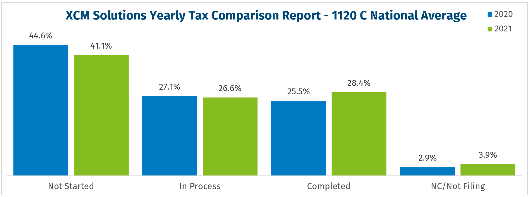 2021 05-17 1120C National Average Filing Pace Chart