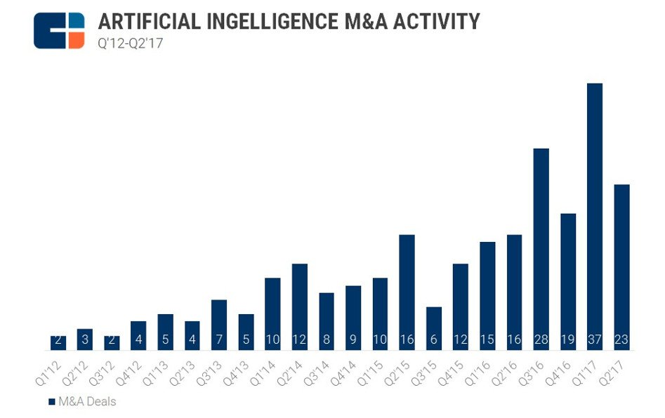 Top Acquirers AI Startups