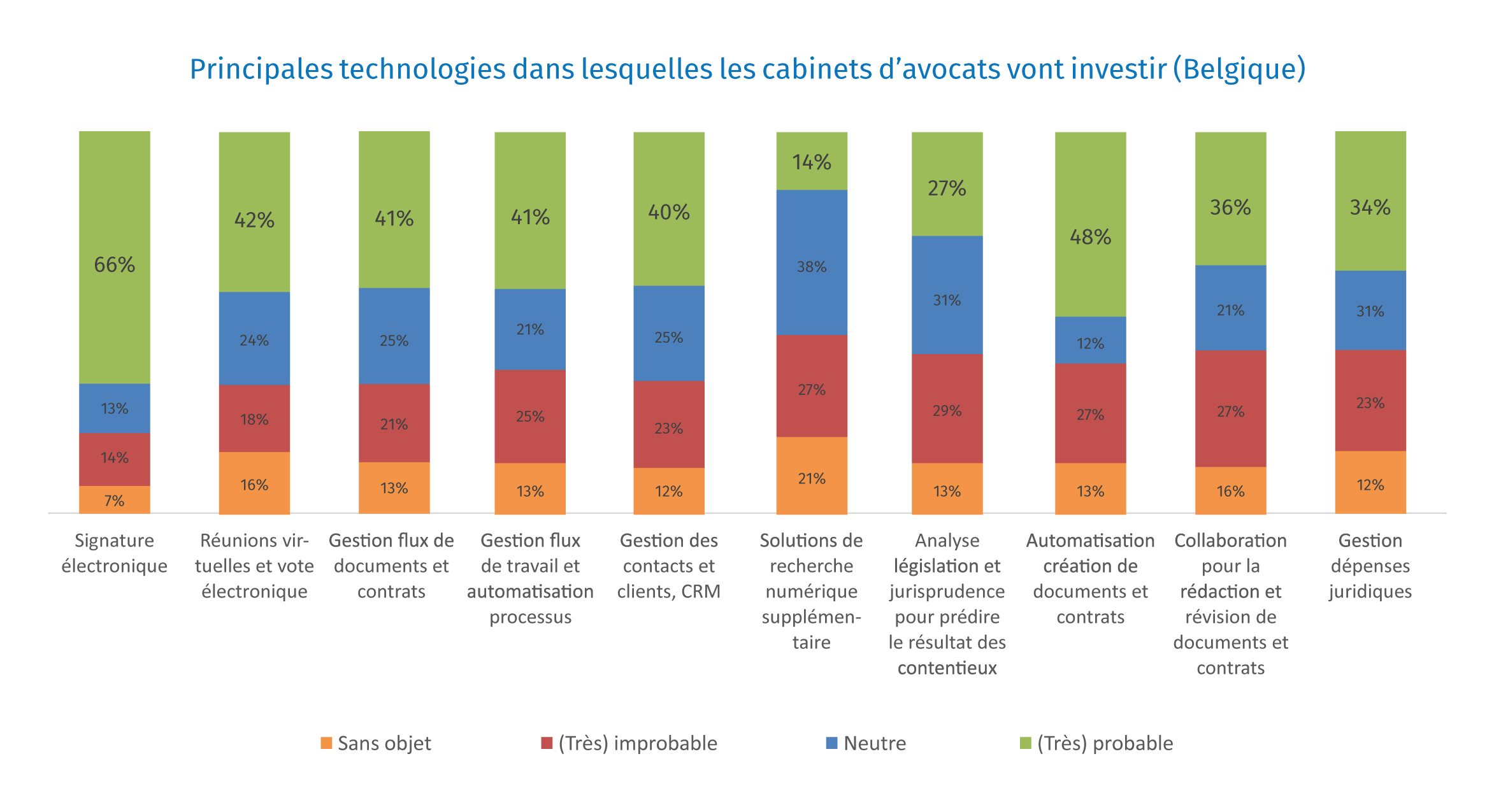 2020-Covid-Impact-Top-Technologies-BE-FR
