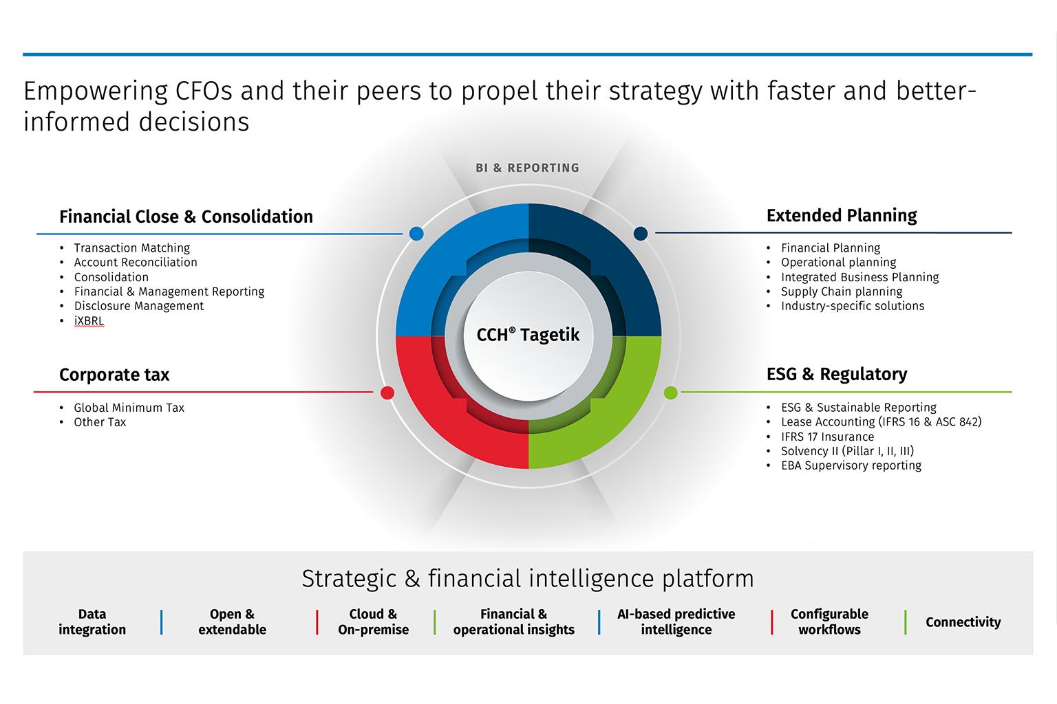 Finance Transformation Platform