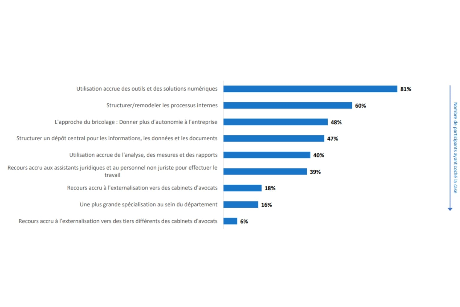Un besoin croissant d'utilisation des outils numériques