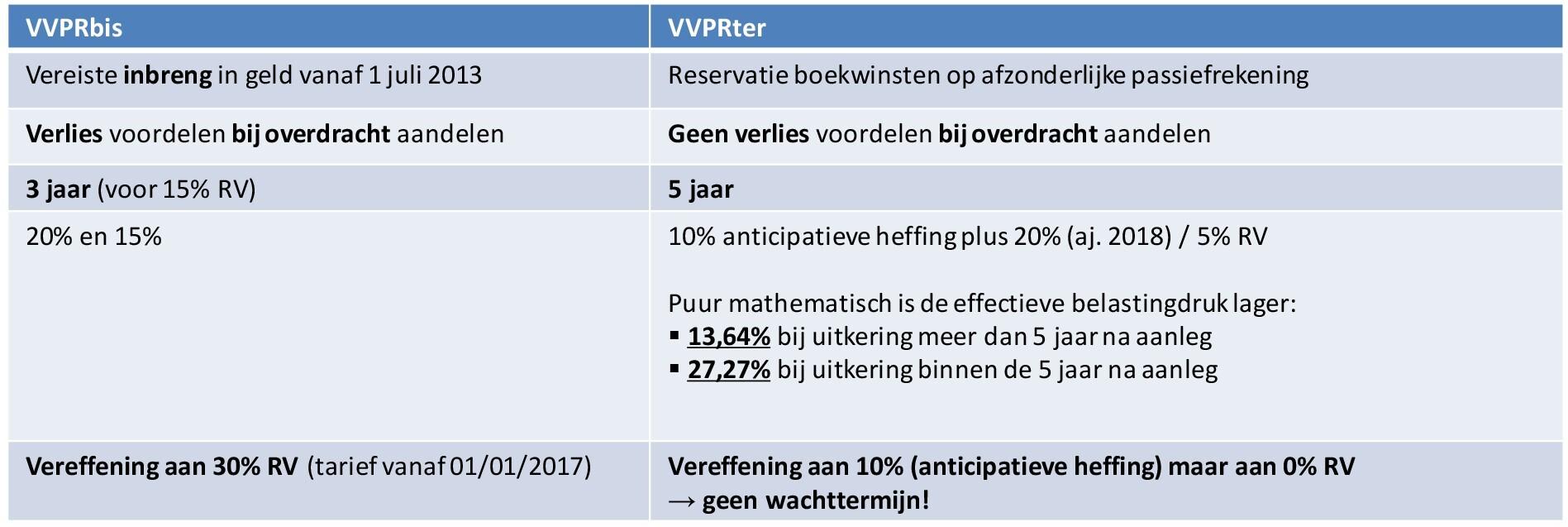 Vergelijking VVPRter versus VVPRbis