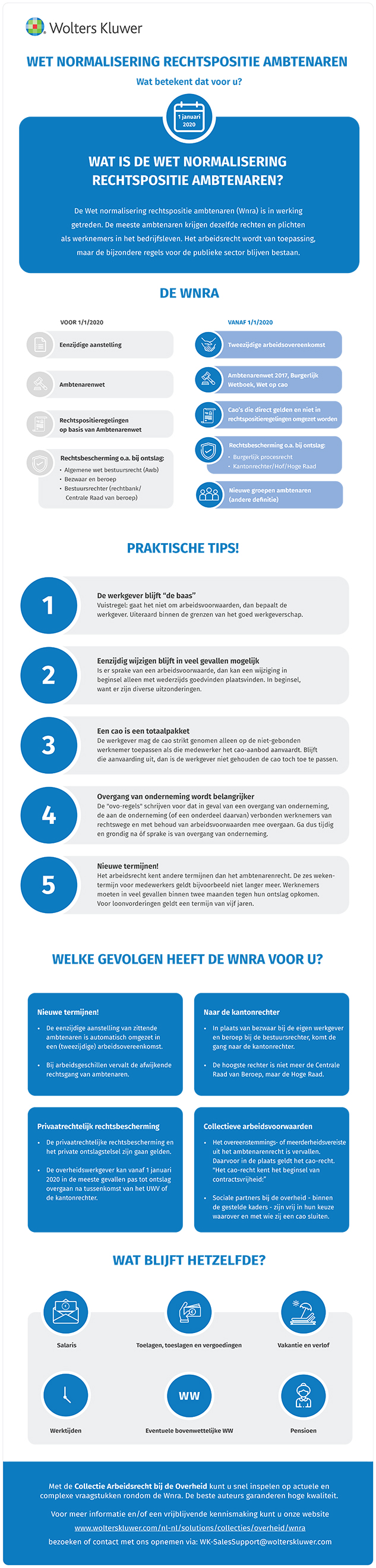 Infographic Wnra