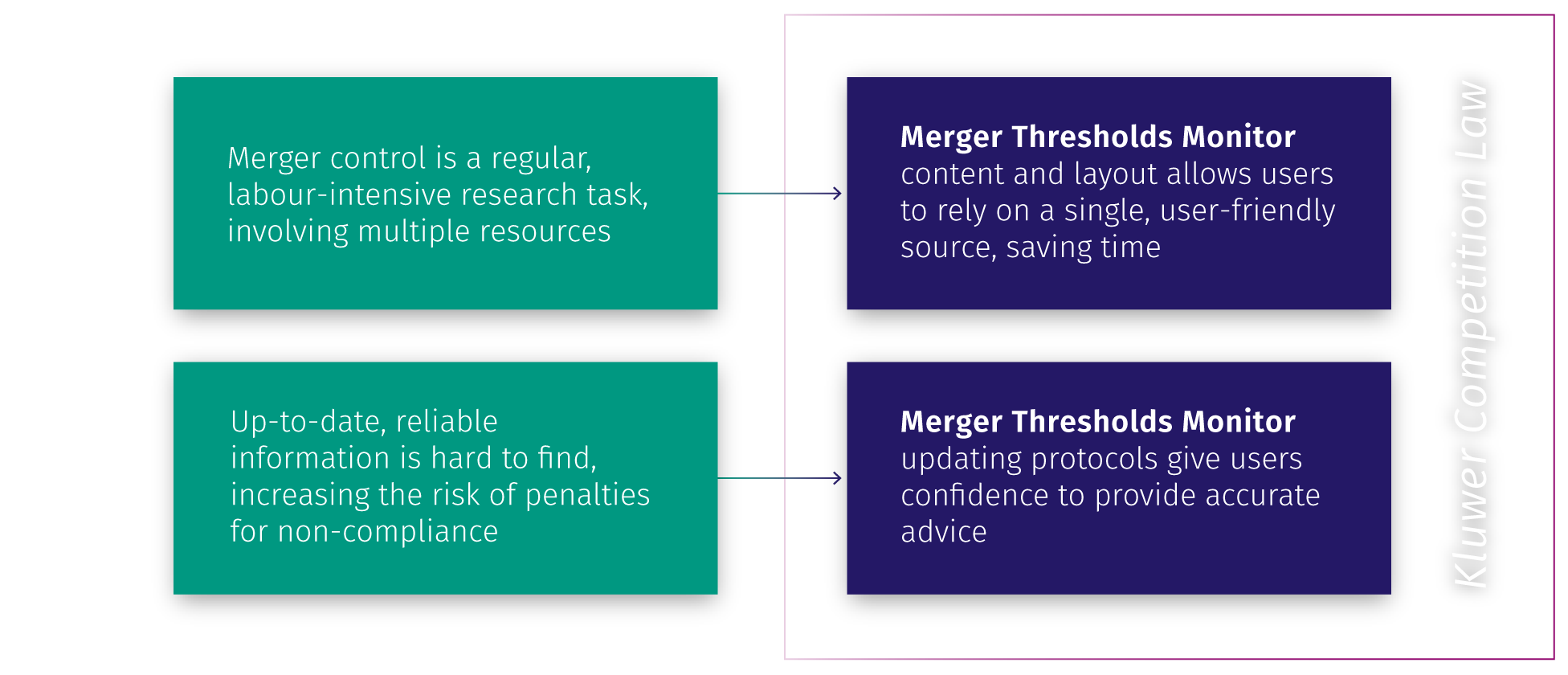 Merger Thresholds Monitor overview