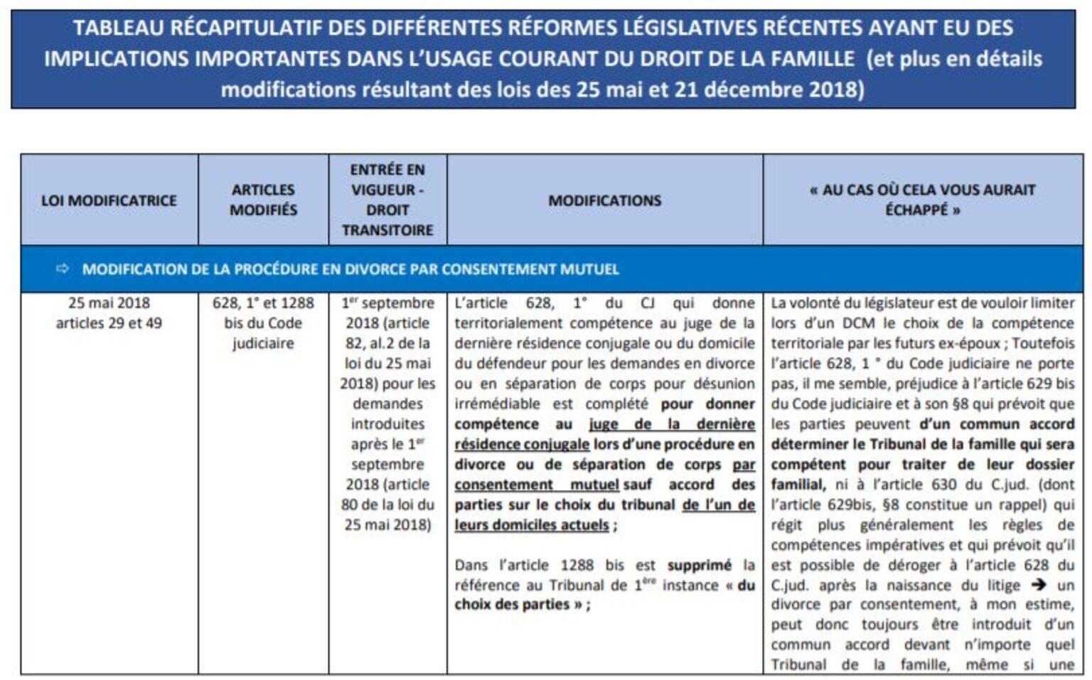 Tableau Réformes législatives en droit familial