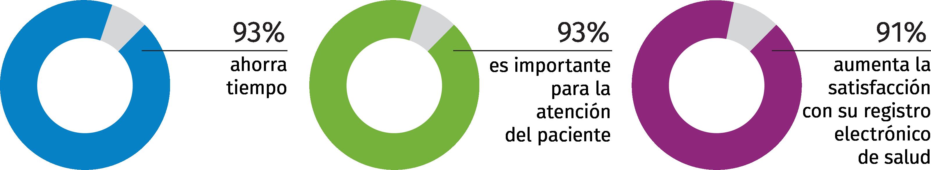 graphic-chart-UTD-EHR-ES