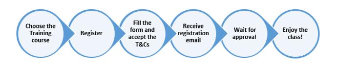 CCH Tagetik New Training Registration