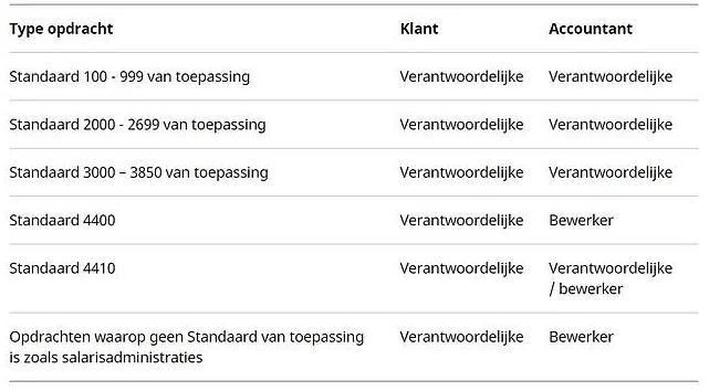 Tabel met verantwoordelijkheden per Standaard