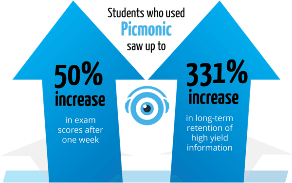Graphic showing that students who used Picmonic saw up to a 50% increase in exam scores after one week and a 331% increase in long-term retention of high yield information