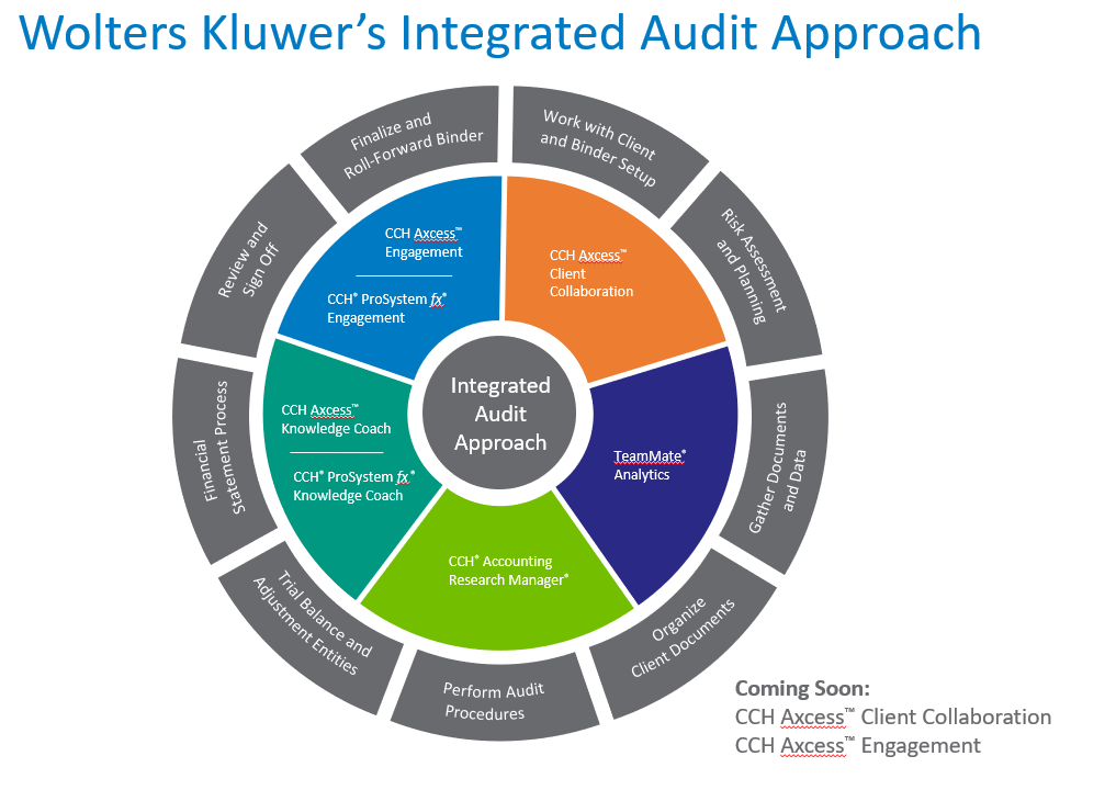 Wolters Kluwer's Integrated Audit Approach