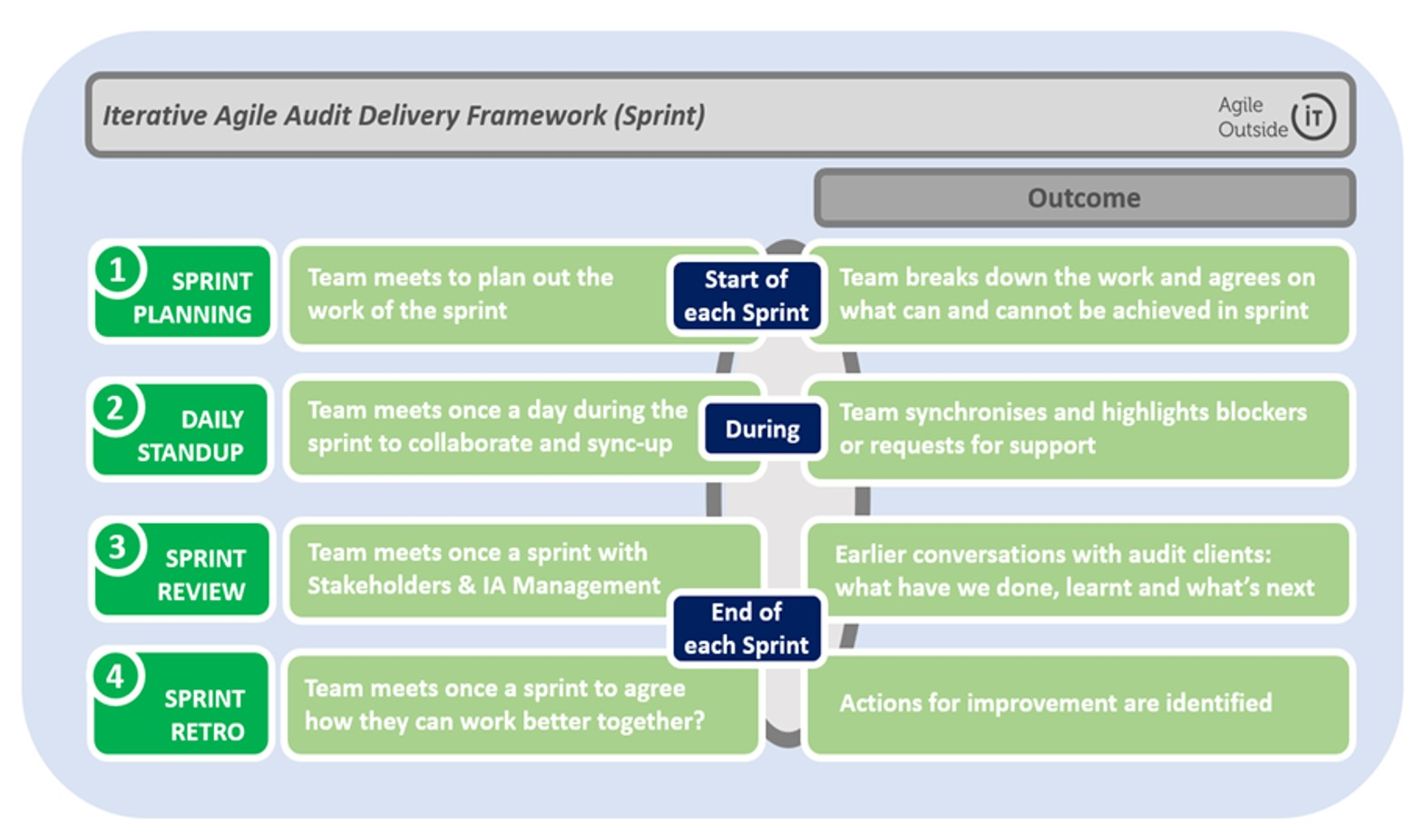 agile audit framework