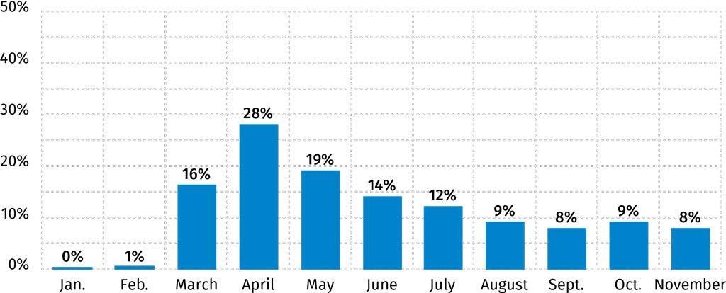 Percentage of COVID-19 Activity Globally