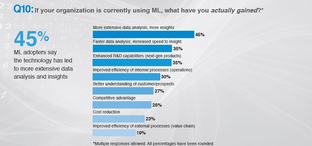 What have you actually gained from ML