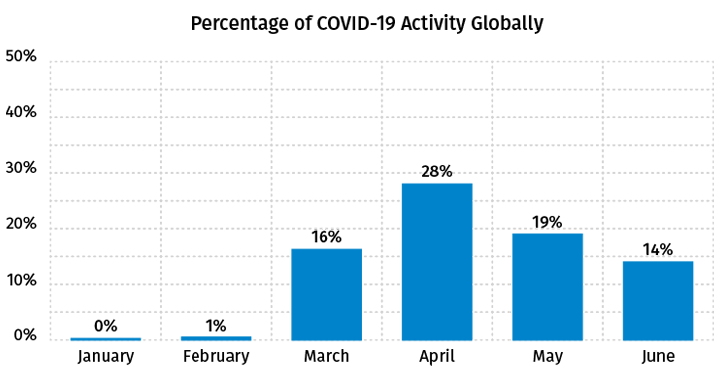 Percentage of COVID-19 Activity Globally - June 2020