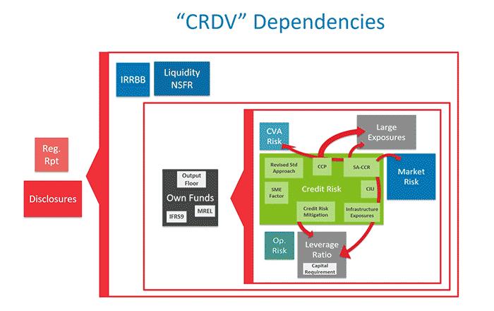CRD V Dependencies