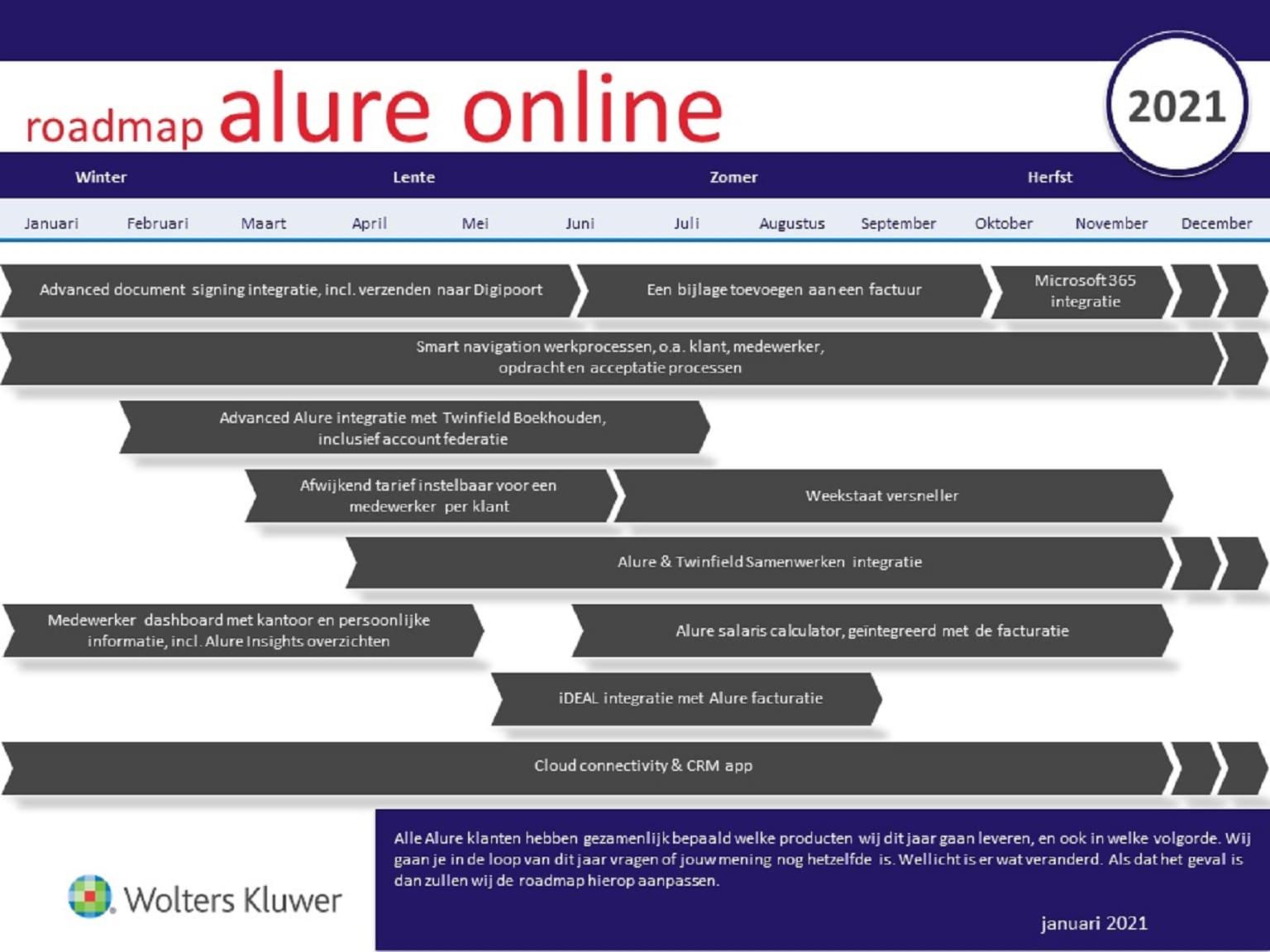 Alure Online Roadmap 2021