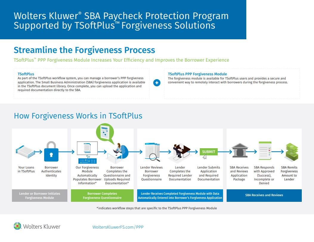 TSsoftPlus PPP Forgiveness Infographic